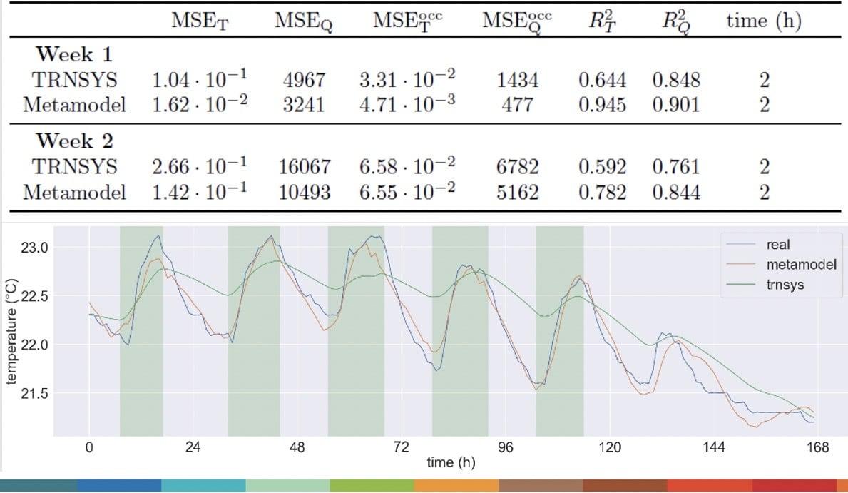 des chiffres et des graphiques de la technologie utilisée par Oze-Energies